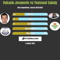 Vukasin Jovanovic vs Youssouf Sabaly h2h player stats