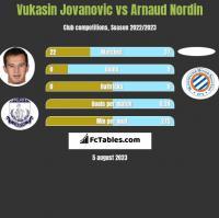 Vukasin Jovanovic vs Arnaud Nordin h2h player stats