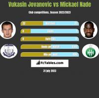 Vukasin Jovanovic vs Mickael Nade h2h player stats