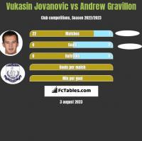Vukasin Jovanovic vs Andrew Gravillon h2h player stats