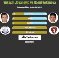 Vukasin Jovanovic vs Raoul Bellanova h2h player stats
