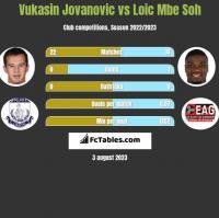 Vukasin Jovanovic vs Loic Mbe Soh h2h player stats