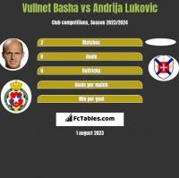 Vullnet Basha vs Andrija Lukovic h2h player stats