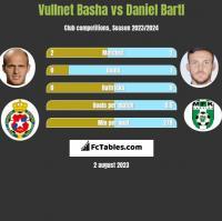 Vullnet Basha vs Daniel Bartl h2h player stats