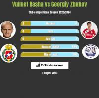 Vullnet Basha vs Georgiy Zhukov h2h player stats