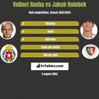Vullnet Basha vs Jakub Holubek h2h player stats