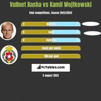 Vullnet Basha vs Kamil Wojtkowski h2h player stats