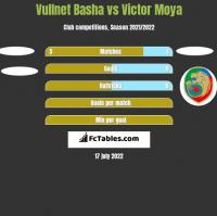 Vullnet Basha vs Victor Moya h2h player stats
