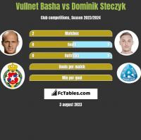 Vullnet Basha vs Dominik Steczyk h2h player stats