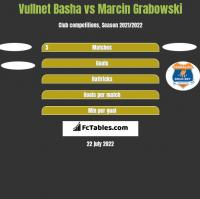 Vullnet Basha vs Marcin Grabowski h2h player stats