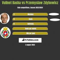 Vullnet Basha vs Przemyslaw Zdybowicz h2h player stats