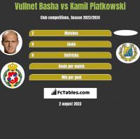 Vullnet Basha vs Kamil Piatkowski h2h player stats