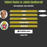 Vullnet Basha vs Jakub Apolinarski h2h player stats