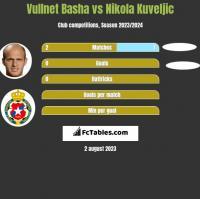 Vullnet Basha vs Nikola Kuveljic h2h player stats