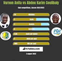 Vurnon Anita vs Abdou Karim Coulibaly h2h player stats