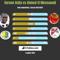 Vurnon Anita vs Ahmed El Messaoudi h2h player stats