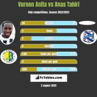 Vurnon Anita vs Anas Tahiri h2h player stats