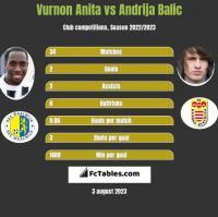 Vurnon Anita vs Andrija Balic h2h player stats