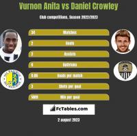 Vurnon Anita vs Daniel Crowley h2h player stats