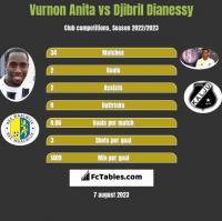 Vurnon Anita vs Djibril Dianessy h2h player stats