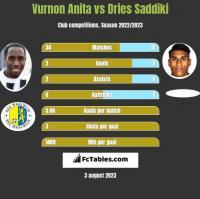 Vurnon Anita vs Dries Saddiki h2h player stats