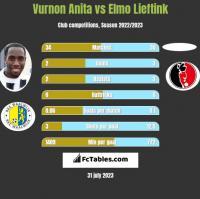 Vurnon Anita vs Elmo Lieftink h2h player stats