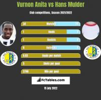 Vurnon Anita vs Hans Mulder h2h player stats