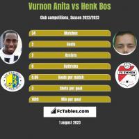 Vurnon Anita vs Henk Bos h2h player stats