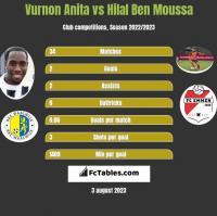 Vurnon Anita vs Hilal Ben Moussa h2h player stats