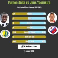 Vurnon Anita vs Jens Toornstra h2h player stats