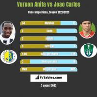 Vurnon Anita vs Joao Carlos h2h player stats