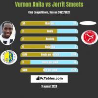 Vurnon Anita vs Jorrit Smeets h2h player stats