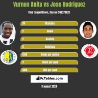 Vurnon Anita vs Jose Rodriguez h2h player stats