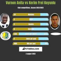 Vurnon Anita vs Kerim Frei Koyunlu h2h player stats