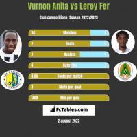 Vurnon Anita vs Leroy Fer h2h player stats