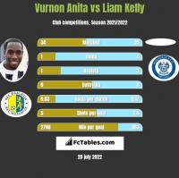Vurnon Anita vs Liam Kelly h2h player stats
