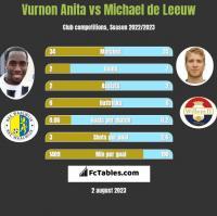 Vurnon Anita vs Michael de Leeuw h2h player stats