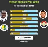 Vurnon Anita vs Pol Llonch h2h player stats