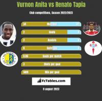 Vurnon Anita vs Renato Tapia h2h player stats