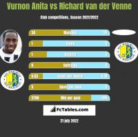 Vurnon Anita vs Richard van der Venne h2h player stats
