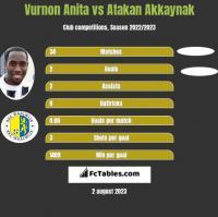 Vurnon Anita vs Atakan Akkaynak h2h player stats