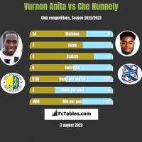 Vurnon Anita vs Che Nunnely h2h player stats