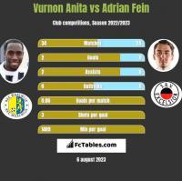 Vurnon Anita vs Adrian Fein h2h player stats