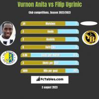 Vurnon Anita vs Filip Ugrinic h2h player stats