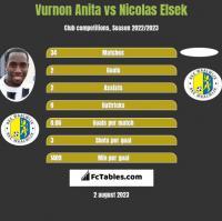Vurnon Anita vs Nicolas Elsek h2h player stats