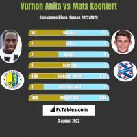Vurnon Anita vs Mats Koehlert h2h player stats