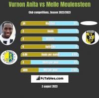 Vurnon Anita vs Melle Meulensteen h2h player stats