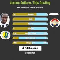 Vurnon Anita vs Thijs Oosting h2h player stats