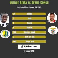 Vurnon Anita vs Orkun Kokcu h2h player stats