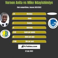 Vurnon Anita vs Mike Ndayishimiye h2h player stats